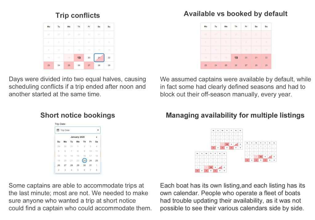 Screenshots of our old calendar describing our four main problems were: trip conflicts, available vs booked by default, short notice bookings, managing availability for multiple listings